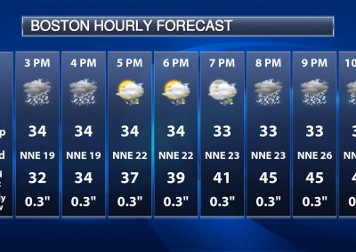 Praedictix Weather Graphics - Boston Hourly Forecast