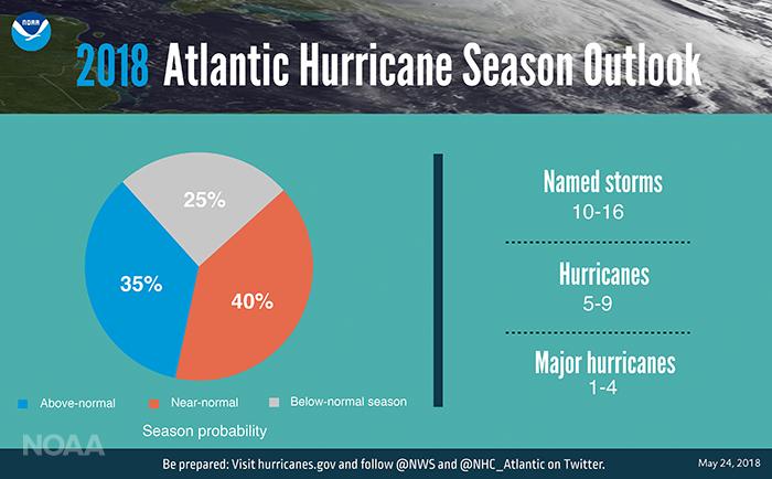 2018 Atlantic Hurricane Season Forecast