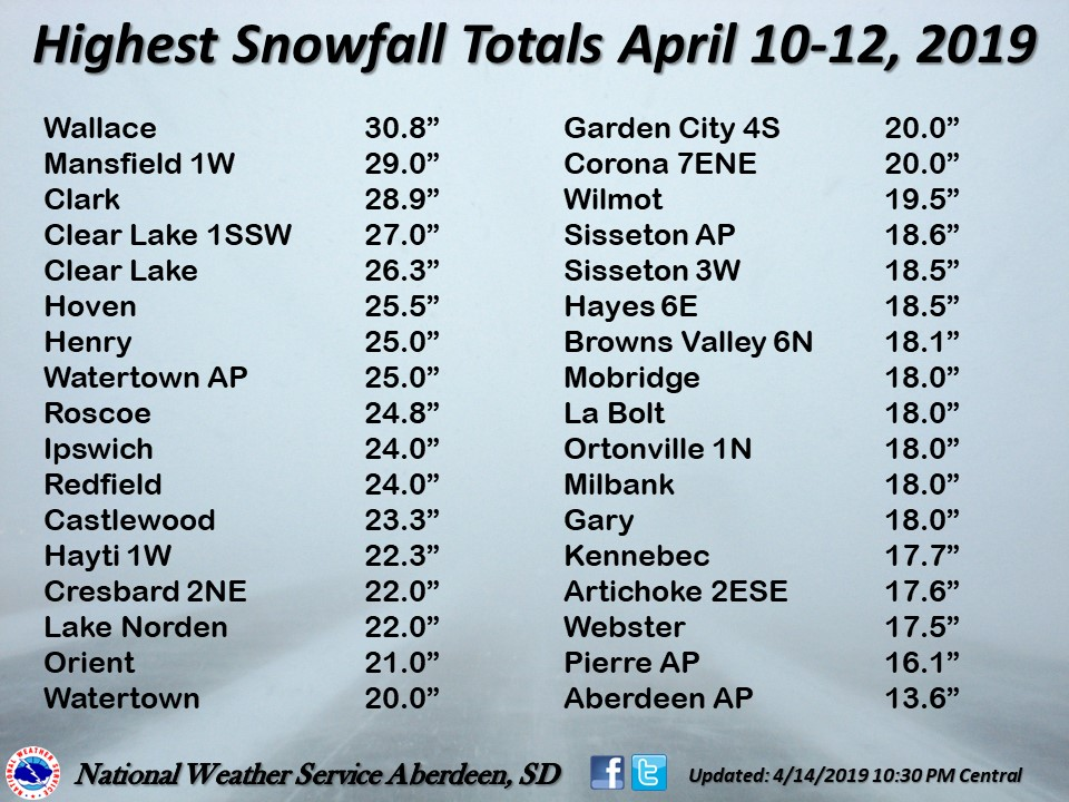 highest snow totals from April 2019 blizzard