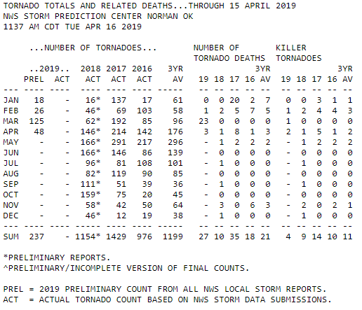 storm prediction center 2019 tornado statistics through april 16th, 2019